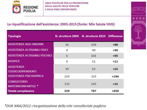 riforma-sanita-puglia-09