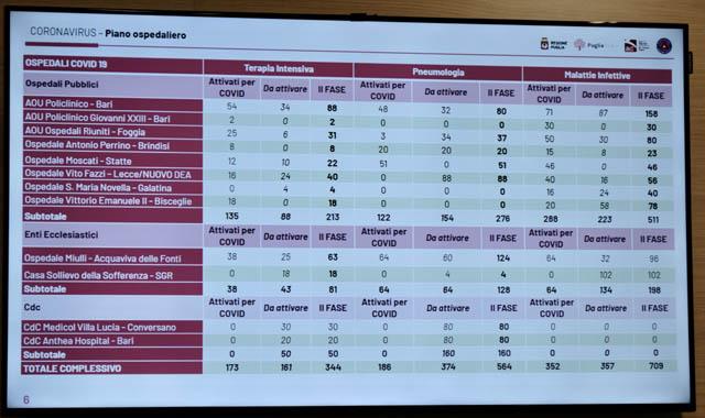 Presentato il nuovo Piano Ospedaliero della Regione Puglia: 37 nuovi posti letto di terapia intensiva in  Capitanata a San Severo, Cerignola e Foggia, ecco i dettagli