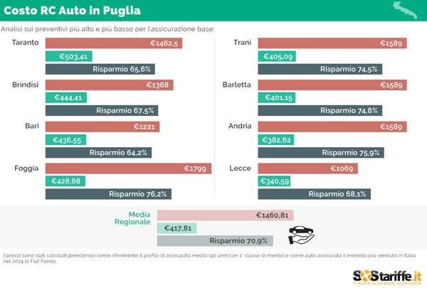 RCA Auto in Puglia. A Foggia i preventivi più elevati di tutta la Puglia